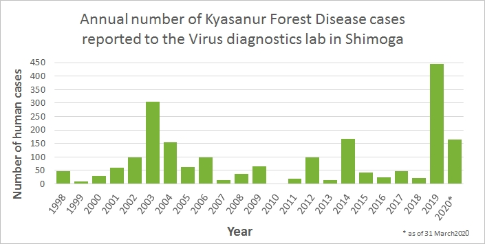 Annual numbers of Kyasanur Forest Disease cases reported to the Virus diagnostics lab in Shimoga, Karnataka State, India