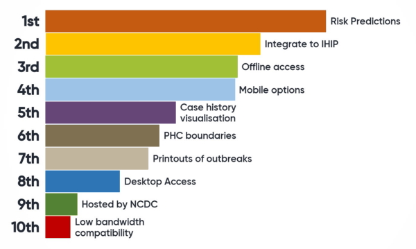 Prioritization by stakeholders of functional characteristics of the DST